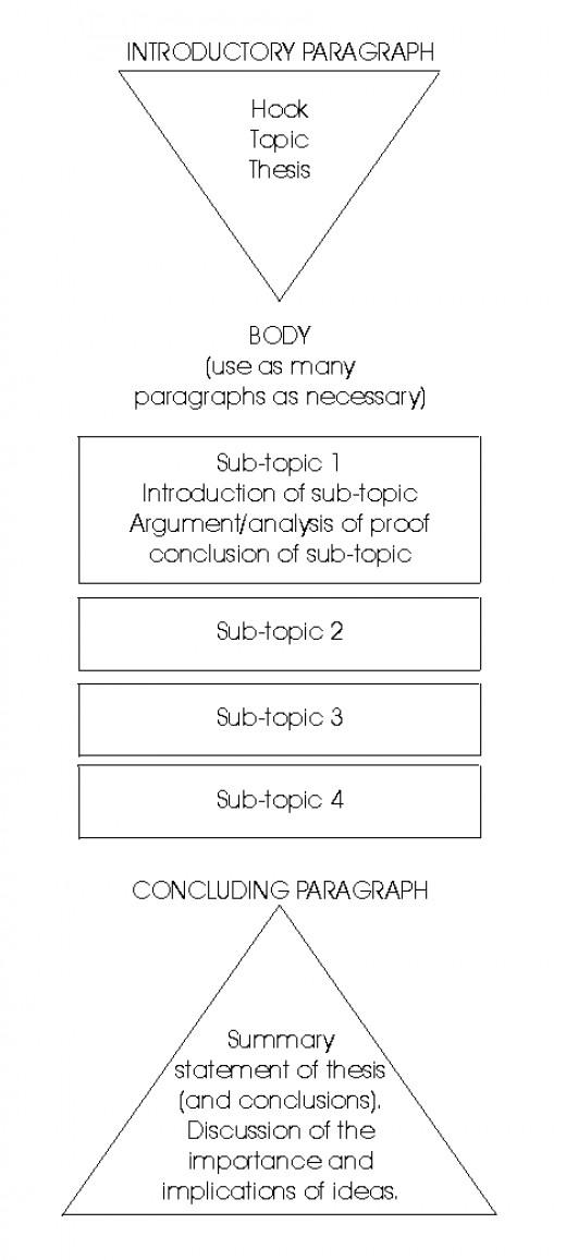 comparison essay introduction paragraph