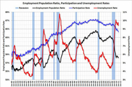Red = Unemployment from Jan 1960 to Jun 2011