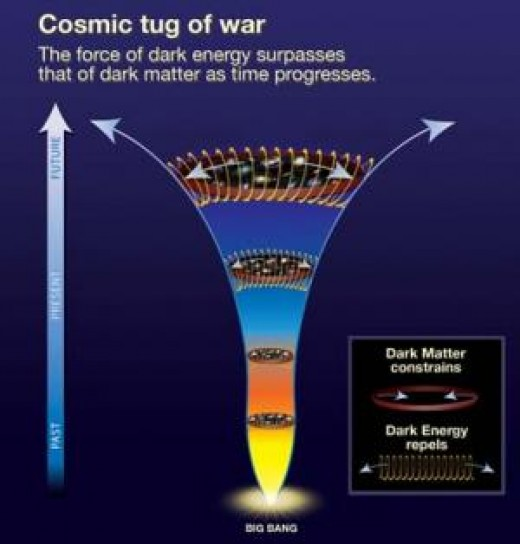 Dark Energy constitution chart for our universe.
