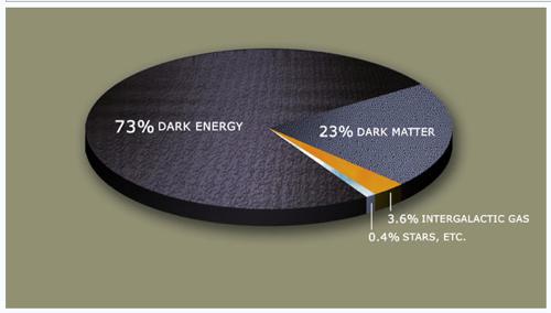 Dark Matter - Energy Constitution