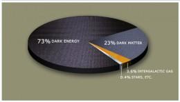 Dark Matter - Energy Constitution