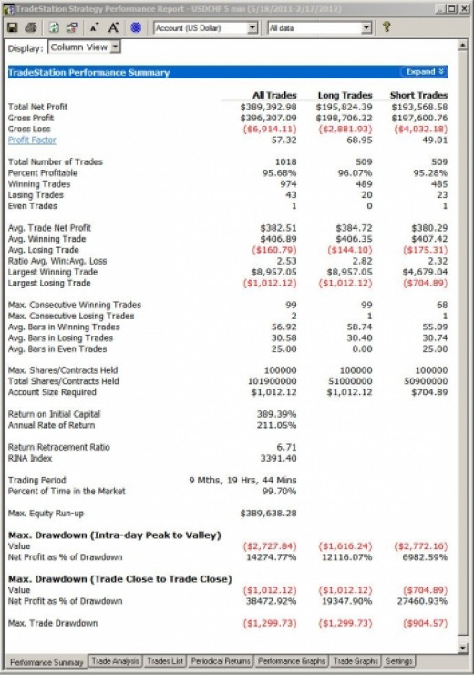 Strategy Performance Report BEFORE Proper Back Testing