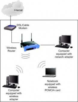 This diagram shows a modem going into a router , this is one possible configuration but most modern routers have inbuilt routers removing the need for a separate modem