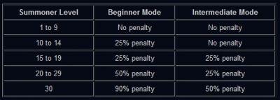 Custom Game Restriction IP Reward
