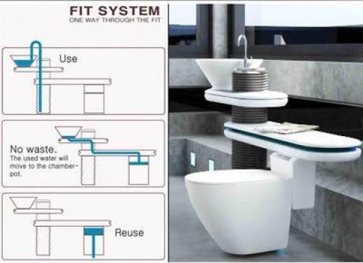 Bathroom Reusing Sink Water