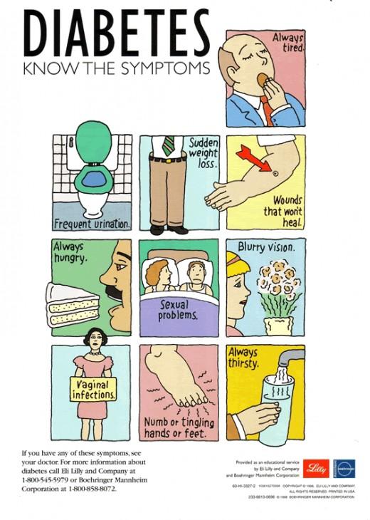 Know the Symptoms of Diabetes