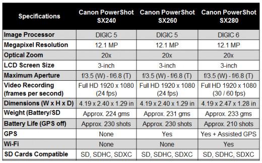Canon PowerShot Camera Specifications Comparison Chart