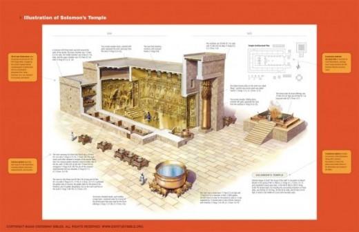 Solomon's Temple in ESV Study Bible