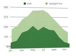 2012 solar pv generation