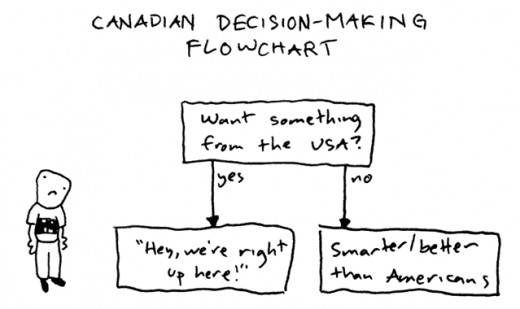 http://www.toothpastefordinner.com/060707/canadian-decision-making.gif