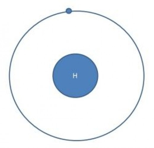 The hydrogen atom. Simplest of atoms.