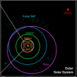The Dwarf Planets: Eris, Pluto, and Ceres