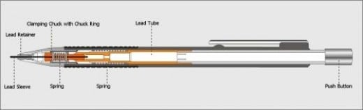 Another Staedtler diagram showing the internals of a Mechanical pencil