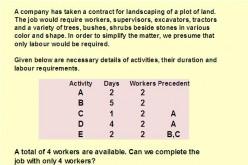 RESOURCE MANAGEMENT - LOADING & LEVELING