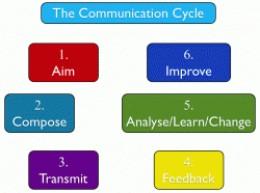 michael argyle communication cycle theory
