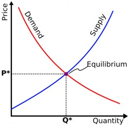 As supply goes down, demand goes up, raising the price and vise versa.