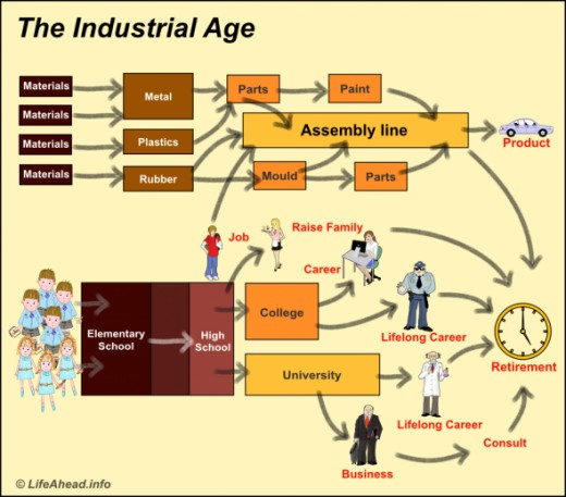 The social-industrial model if the past