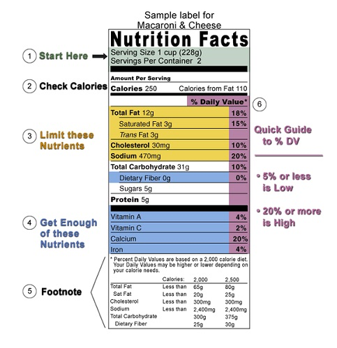 Label showing nutritional facts related to a product