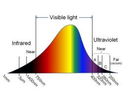 Visibile LIght Spectrum