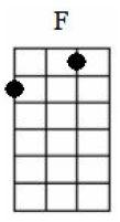 F Chord ukulele C tuning