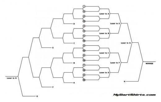 Similiar 32 Tournament Draw Template Keywords – Tournament Bracket Template