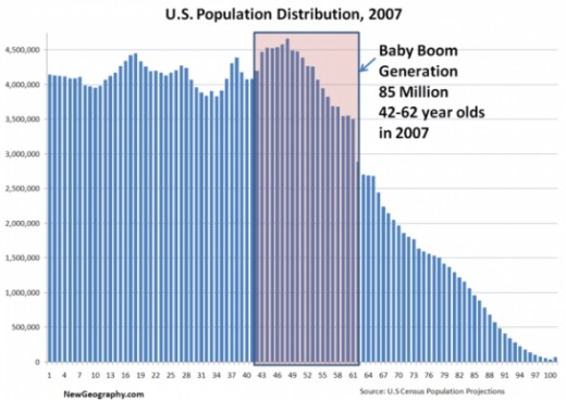 US Population distribution