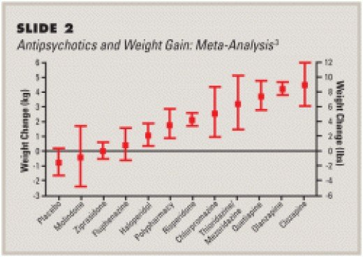Risk of weight gain and diabetes with some medications