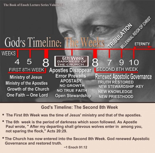God shows Enoch His plan from creation to eternity. As Enoch sees into the future, God unfolds to him the Weeks of His plan.