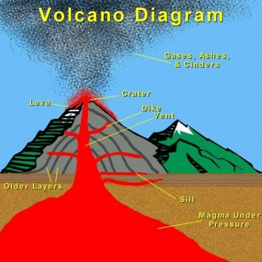 an in depth look at what exactly causes a volcano Deep within the earth it is so hot that some rocks slowly melt and become a thick  flowing  when this type of magma erupts, it flows out of the volcano a good.