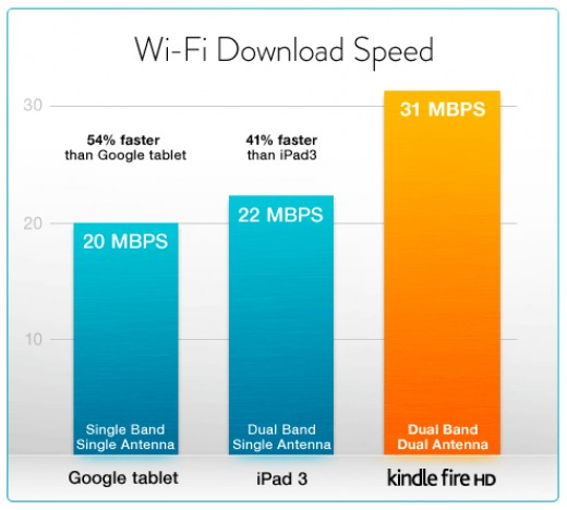 The potential speeds of the Kindle Fire HD