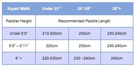 kayak-paddle-size-chart