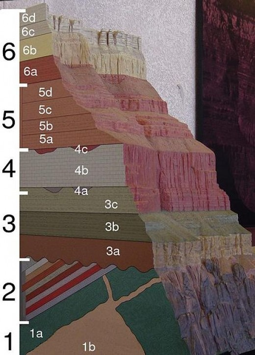 Grand Canyon Geologic Column