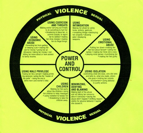 Domestic Abuse Intervention Program www.duluth-model.org