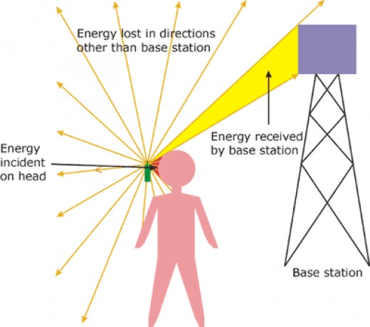 Concept of how signal is transmitted and received.