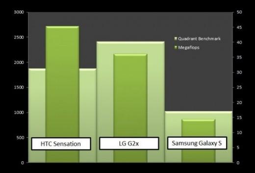 Quadrant Benchmark Comparison Graph for HTC Sensation, LG G2x and Samsung Galaxy S