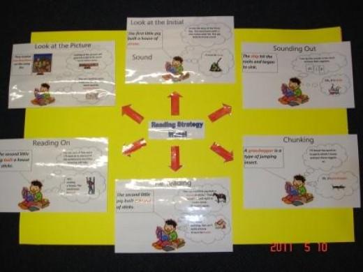 Reading Strategy Wheel