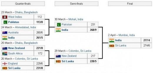 India's Success Route
