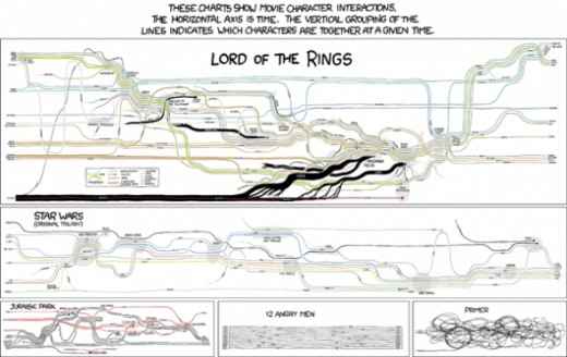 Movie Narrative Charts for Lord of the Rings, Primer, 12 Angry Men, Jurassic Park and Star Wars from XKCD