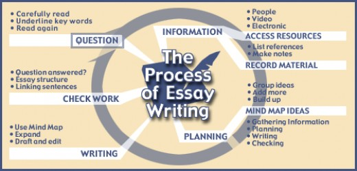 online writing lab process analysis essay examples recipe process essay on how to bake a cake