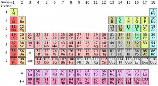 Image courtesy of http://en.wikipedia.org/wiki/Periodic_table