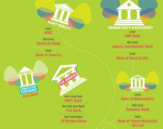 As per this study conducted in the year 2013, these banks were rated the best on varied standards.