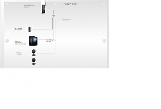 Home network wired side