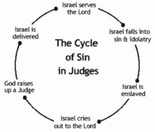 Cycle of sin.