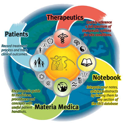 Click for link to free professional Interactive Body-Mind Information System software written by a collaboration of holistic physicians including Dr. Swartwout, who was a main contributor to several modalities of Vibrational Medicine.