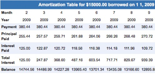 Example of how amortization works when paying off an auto loan
