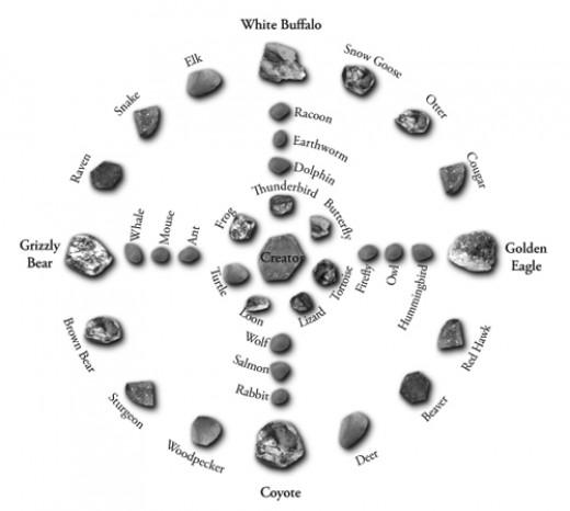 Samantha's medicine wheel