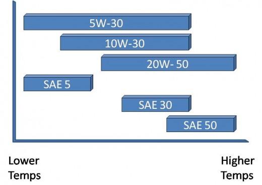 Temperature Breakdown Comparison Between Oil Weights