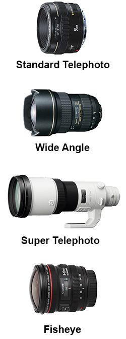 Above: Types of Camera Lenses
