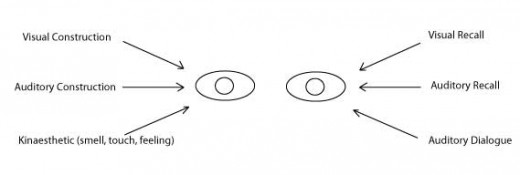 Eye Accessing Cues Chart
