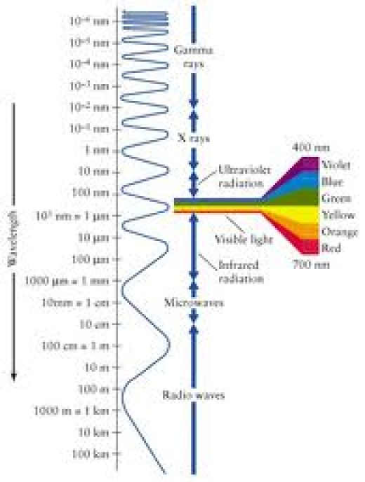 Visual chart for Infrared light frequencies